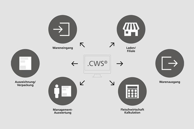 CWS Schnittstellen in Kasse